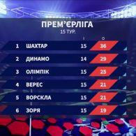 Чемпіонат України: підсумки 15 туру та анонс наступних матчів
