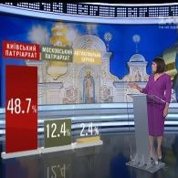 Московський патріархат втрачає вірян в Україні
