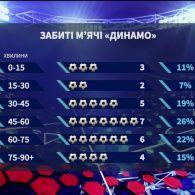 Динамо - Скендербеу - 3:1. Кияни переможно стартували в Лізі Європи
