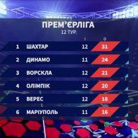 Чемпіонат України: підсумки 12 туру та анонс наступних матчів