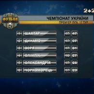 Підсумки 17 туру чемпіонату України та анонс наступних матчів