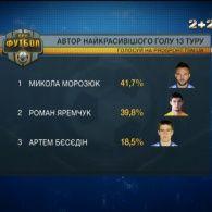 Динамівець Морозюк забив найкрасивіший гол 13 туру Прем'єр-ліги