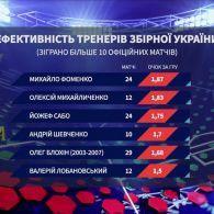 Ефективність тренерів збірної України: статистика та емоційний бік