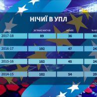"""""""Нічийні"""" періоди в чемпіонаті України: чи є закономірність"""