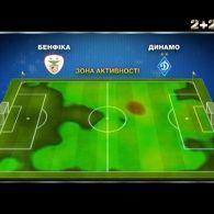 Бенфіка - Динамо - 1:0. Як кияни віддалилися від єврокубкової весни в Португалії
