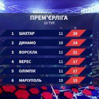 Підсумки 11 туру чемпіонату України