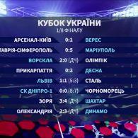 ⅛ фіналу Кубка України: всі результати