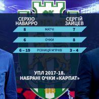 """Як змінилась статистика """"Карпат"""" із новим тренером"""