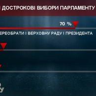 """70% глядачів """"Право на владу"""" вважають, що потрібні дострокові вибори в Раду"""