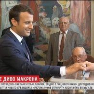 Молода партія президента Франції може вибороти абсолютну більшість у парламенті