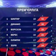 Чемпіонат України: підсумки 18 туру та анонс наступних матчів