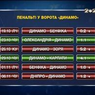 Сезон пенальті для Динамо триває: експертна думка