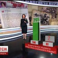 Українці висловились, чи варто ініціювати Україні судовий процес проти сталінського режиму