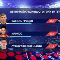 Найкрасивіший гол 10 туру забив Василь Грицук