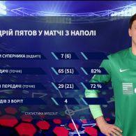 """Шахтар - Наполі - 2:1. """"Гірники"""" відкрили груповий етап Ліги Чемпіонів вольовою перемогою"""