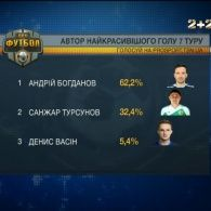Андрій Богданов став автором найкрасивішого голу 7 туру