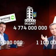 Нардепы планируют растратить бюджетные деньги - аграрный скандал