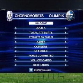 Матч ЧУ 2017/2018 - Чорноморець - Олімпік - 2:1.