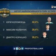 Найкрасивіший гол 12 туру забив Юрій Коломоєць
