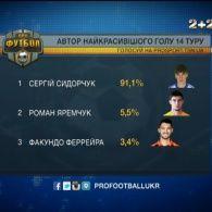 Динамівець Сидорчук забив найкрасивіший гол 14 туру
