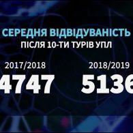 Чи виріс рівень Чемпіонату України у порівняні з попереднім сезоном