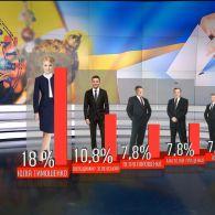 Хто переміг би на виборах президента, якби вони відбулися зараз: результати соцопитування