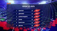 Підсумки 18 туру чемпіонату України