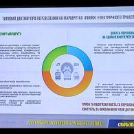 Презентація проекту реформування транспортної системи Києва