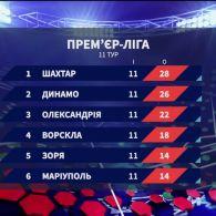 Чемпіонат України: підсумки 11 туру та анонс наступних матчів