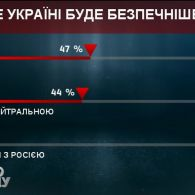 """Майже 50% відсотків аудиторії """"Право на владу"""" віддають перевагу НАТО, а 9% - союзу з РФ"""