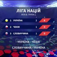 Що чекає збірну України в Лізі Націй