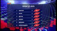 Чемпіонат України: підсумки 4 туру та анонс наступних матчів
