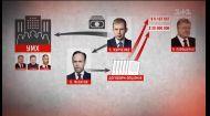 Скандальные подозрения окружению Порошенко: в чем обвиняют Гонтареву, Шверка, Филатова и Ко