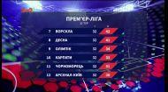 Чемпіонат України завершився: підсумки 32 туру