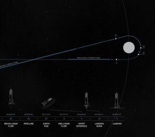 SpaceX оголосила ім'я першого туриста, який відправиться до Місяця