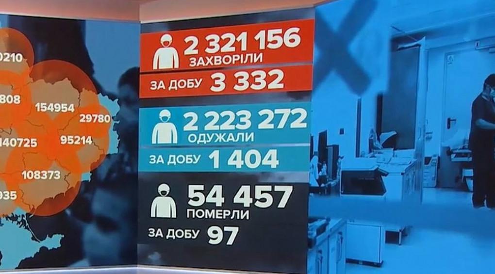 Локдаун чи адаптивний карантин: в Україні стрімко зростає кількість нових випадків COVID-19