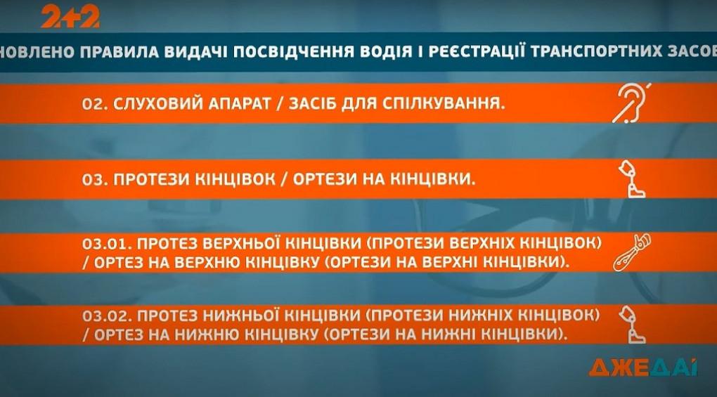 Побачити про водія все: в Україні оновлять водійське посвідчення