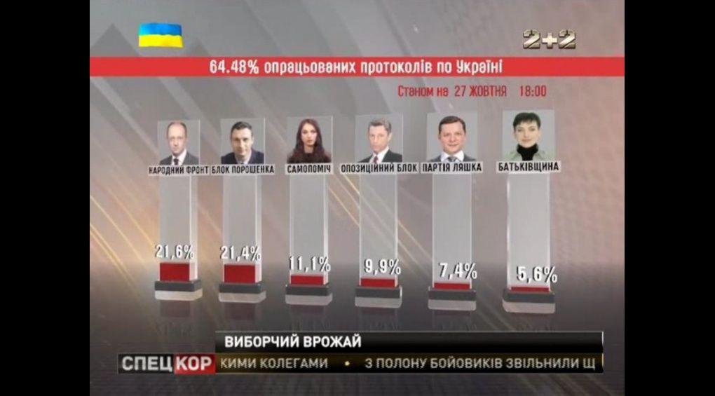До фінішної прямої наближається процес підрахунку голосів у Центрвиборчкомі